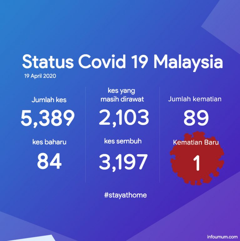 covid-19 Malaysia